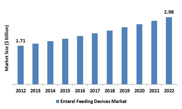 The Enteral Feeding Devices Market was worth USD 1.71 billion in the year of 2012 and is expected to reach approximately USD 2.98 billion by 2022, while registering itself at a compound annual growth rate (CAGR) of 5.11% during the forecast period.