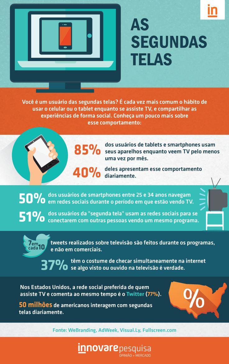 #infografico #segunda #tela #brasil #innovare #pesquisa #dado #usuario #twitter #facebook #snapchat #mobile #tv #second #screen