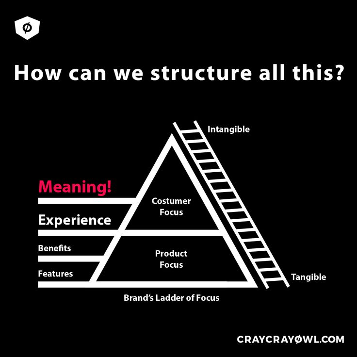 The Brand's Ladder of Focus is an illustration of structure for the different brand parts and attribution of different classification levels. Basically Maslow's Hierarchy of Needs on steroids and applied to brands! #branding #strategy #meaning