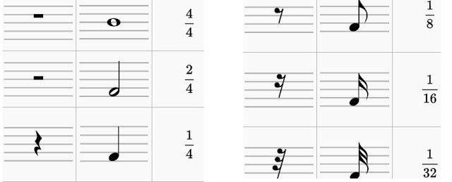 Curso gratuito de composición musical. TEORÍA MUSICAL: Las figuras musicales y sus silencios