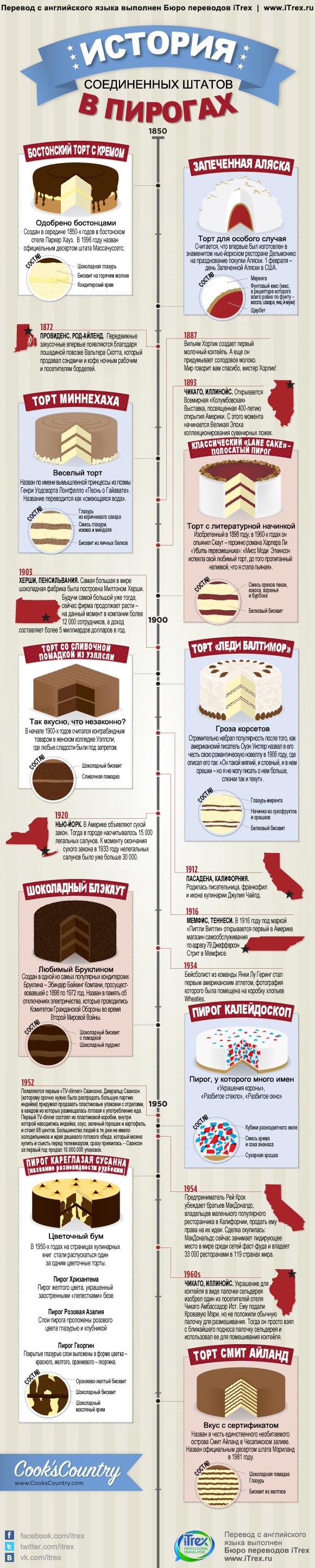 Бюро переводов iTrex: История США в пирогах  Из чего готовят самые популярные торты в США? Почему существует торт с названием Шоколадный блэкаут?  Перевод картинки о вкусных тортах не добавит вам ни капли калорий, но поднимет настроение