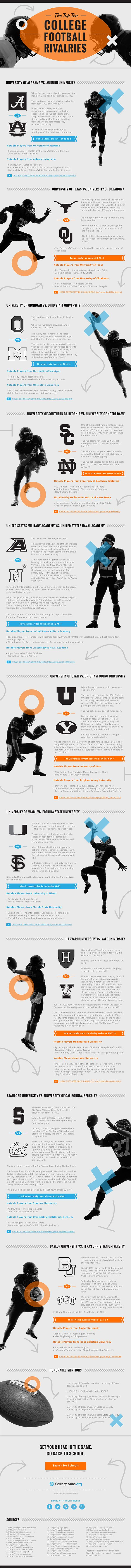 College Football Rivalries Infographic by Joshua Fowlke, via Behance