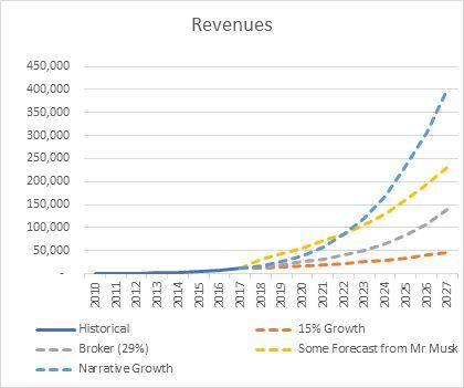 Tesla's Share Price: Some Price Perspective For Shorts And Longs - Tesla Motors (NASDAQ:TSLA) | Seeking Alpha