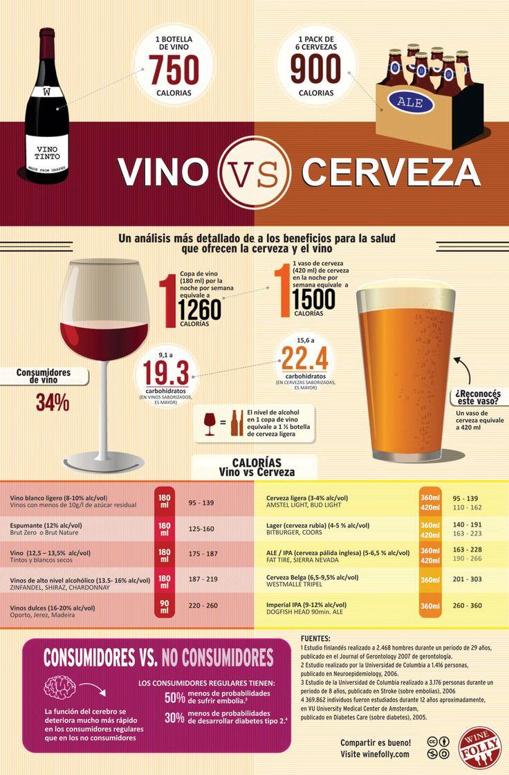 Conoce las #calorías del vino y la cerveza