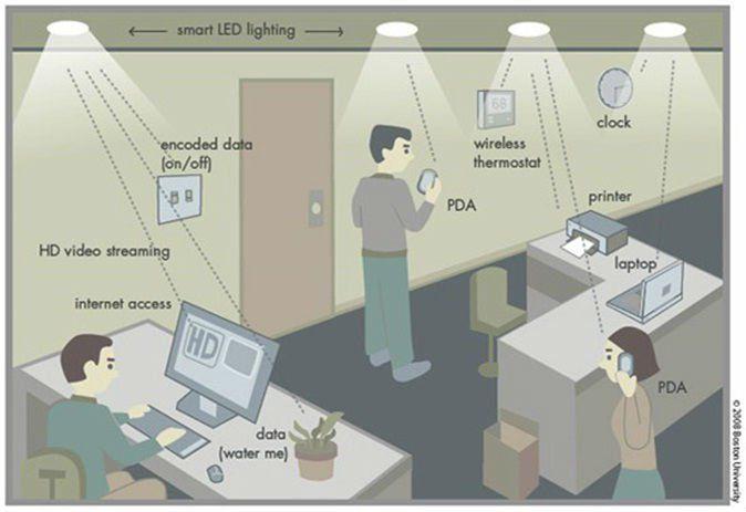 A nova tecnologia Li-Fi é 100 vezes mais rápida do que o Wi-Fi - EExpoNews