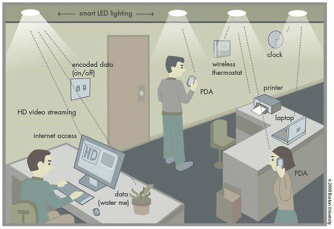 The new Li-Fi technology is based on LED lights and could allow for downloading an HD movie in only a few seconds, for example.
