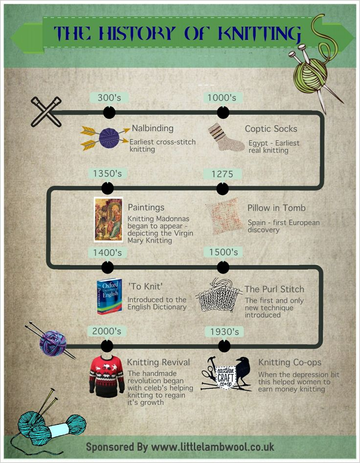 the History of Knitting