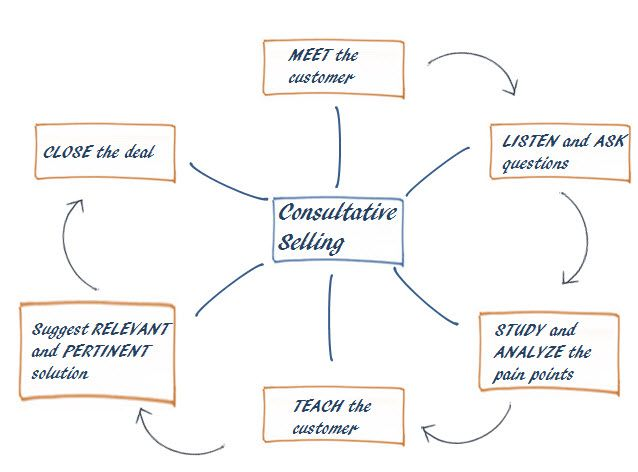 The  Best Consultative Selling Ideas On   Leadership