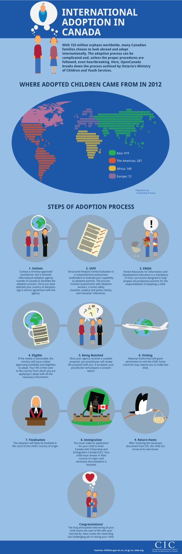 International Adoption In Canada [INFOGRAPHIC]