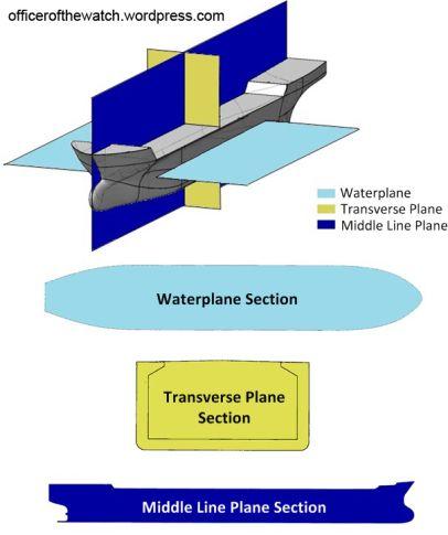 3 Set Orthogonal Planes & Sections