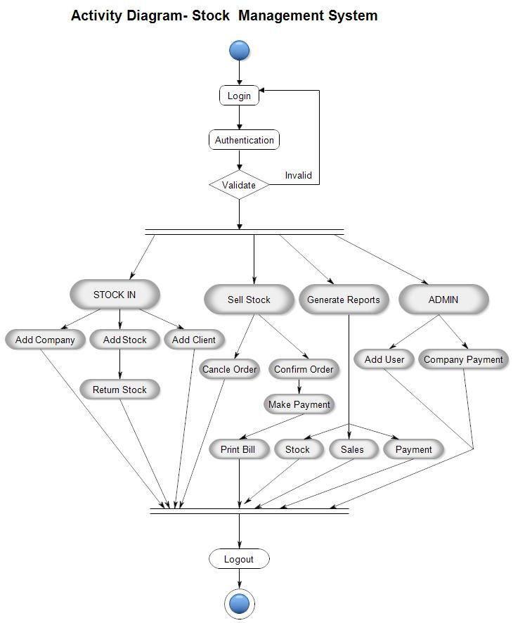 Pin by Meera Academyy on Project UML Diagram | Activity ...