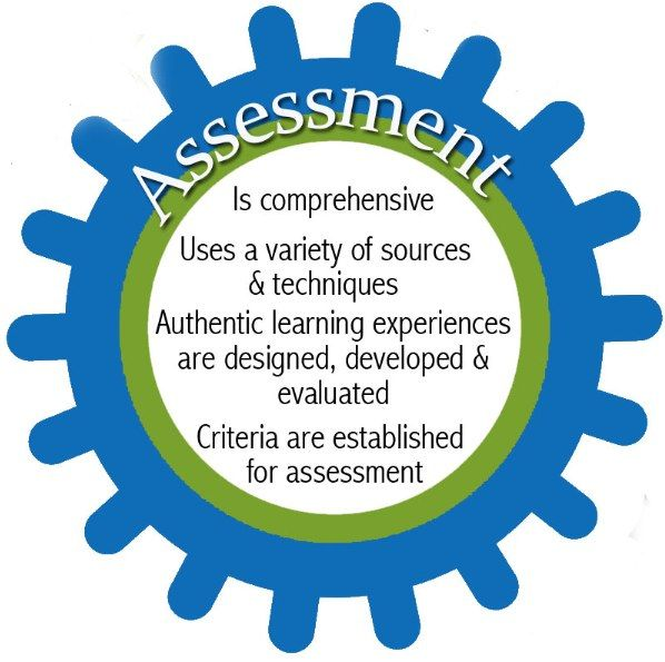 Modern Classroom Assessment Book ~ Best sl formative assessment images on pinterest