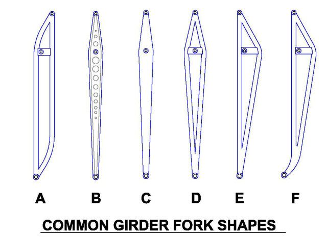 DIY Girder Fork construction and design