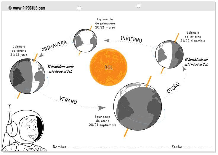 SOLSTICIOS Y EQUINOCCIOS desde el blog de Pipo vía @evapipo #solsticios #astronomía #planeta #Tierra #estaciones #equinoccios #seasons #kids #Primaria