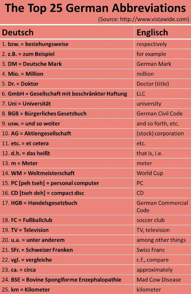Most common German abbreviations. But: DM = old also common: u.a. = unter anderem