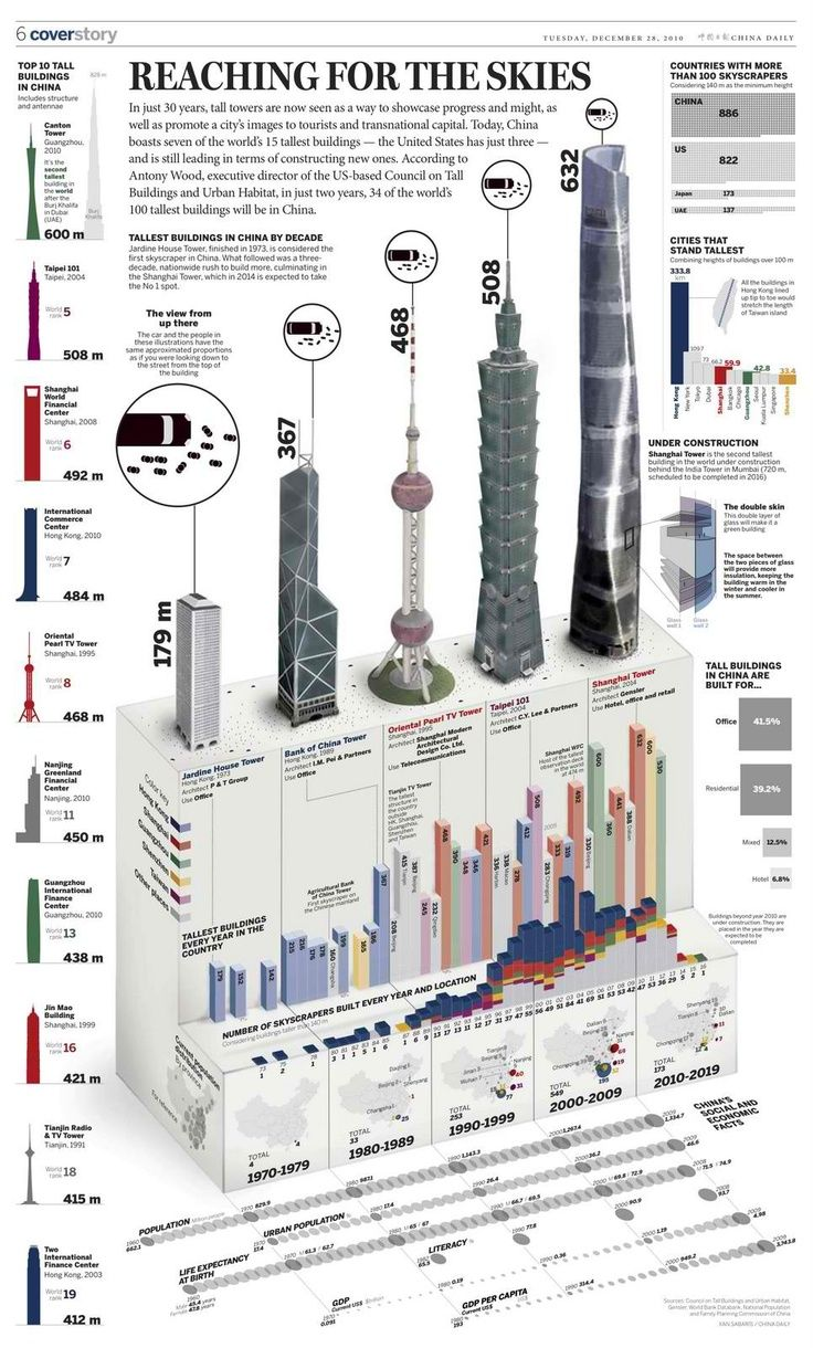 infographic | Top 10 Tall Buildings in China