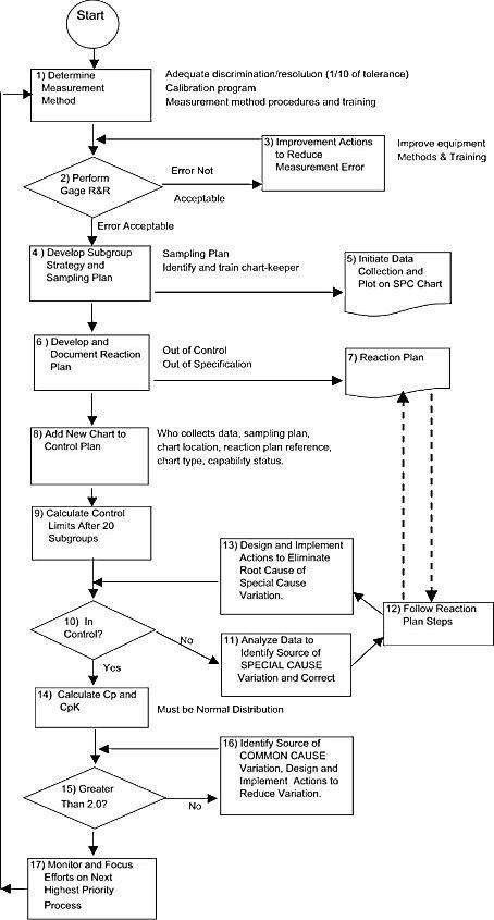 20+ parasta ideaa Pinterestissä Process control Yrityshallinto - process control engineer sample resume