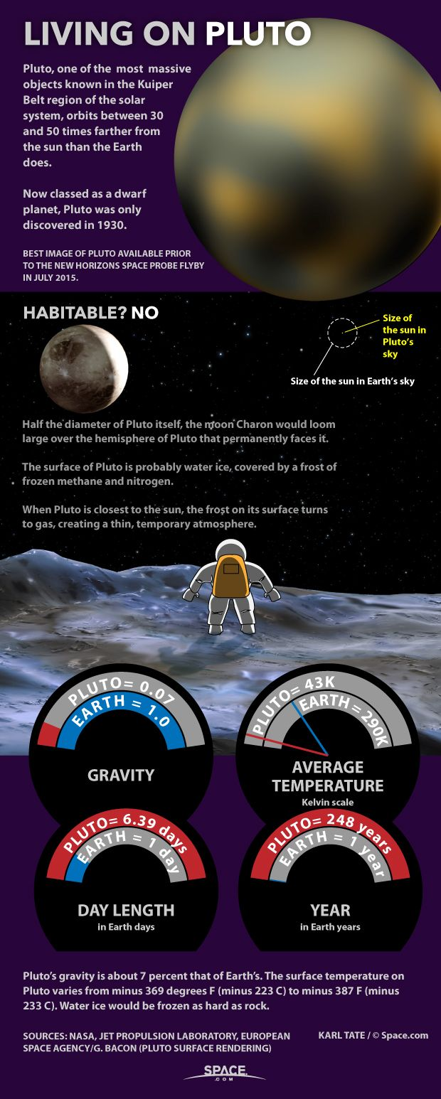 Pluto was considered a planet until 2006, when it was reclassified as a dwarf…