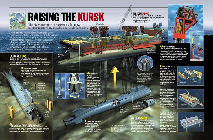 Pin By Bell Yur On Submar Pinterest - Us submarine bases map submar