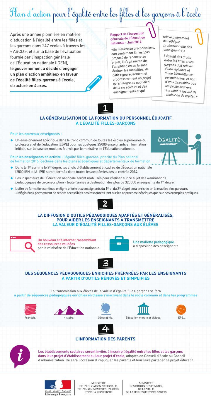 Plan d'action pour l'égalité entre les filles et les garçons à l'école - Toute l'info sur http://educ.gouv.fr/c80888