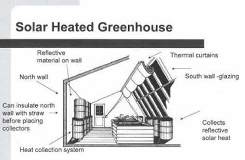 "Aren't they all passive solar greenhouses? Technically yes, but there are ways to enhance the ""greenhouse effect"". #greenhouseeffect"