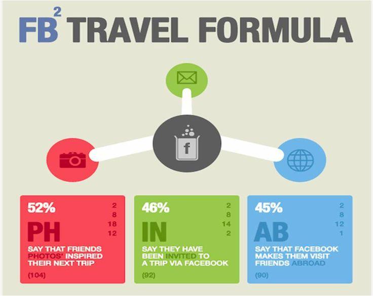 Les voyages, sujet de prédilection sur Facebook! | Frederic Gonzalo