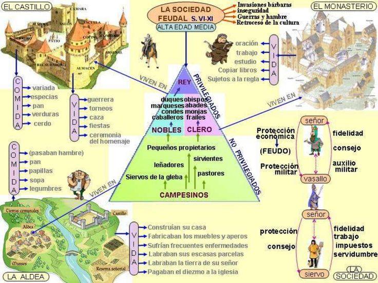 Hª Medieval   Historia de España, http://carmenpagan.com/