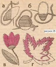 embroidery stitches instructions for beginners - Google Search