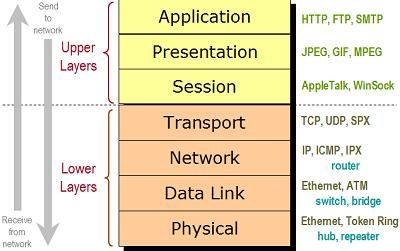 Illustration of the seven layers of the OSI model with examples of technologies found at each layer.