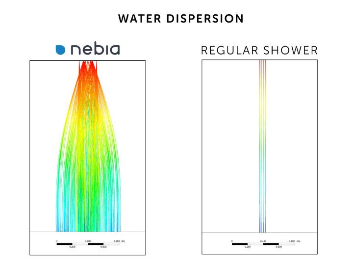 Nebia water saving shower head for bathroom remodel