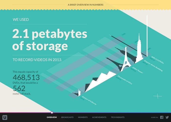 2013 in review on Ustream #webdesign #inspiration #UI