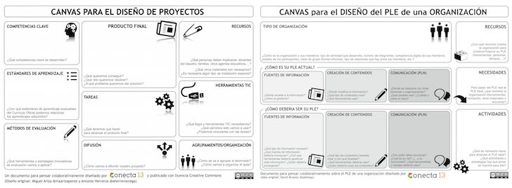 Conecta13 ha desarrollado dos de estos documentos, uno para el diseño de proyectos de ABP que lleva tiempo entre nuestros recursos, elaborado originalmente por Miguel Ariza y Antonio Herreros, y otro más reciente paradiseñar el Entorno Personal de Aprendizaje de una organización.
