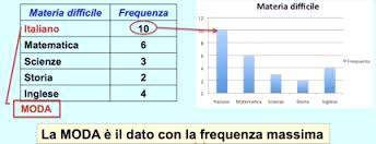 Ripetizioni di statistica, psicometria e metodologia