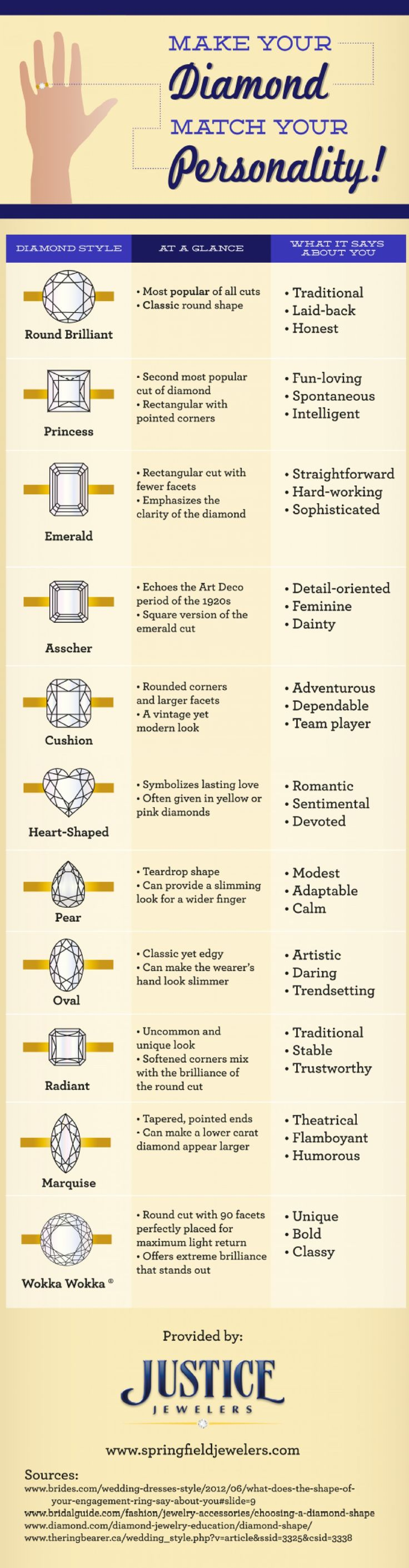 Make Your Diamond Match Your Personality Infographic ... Mine is Heart Shaped <3