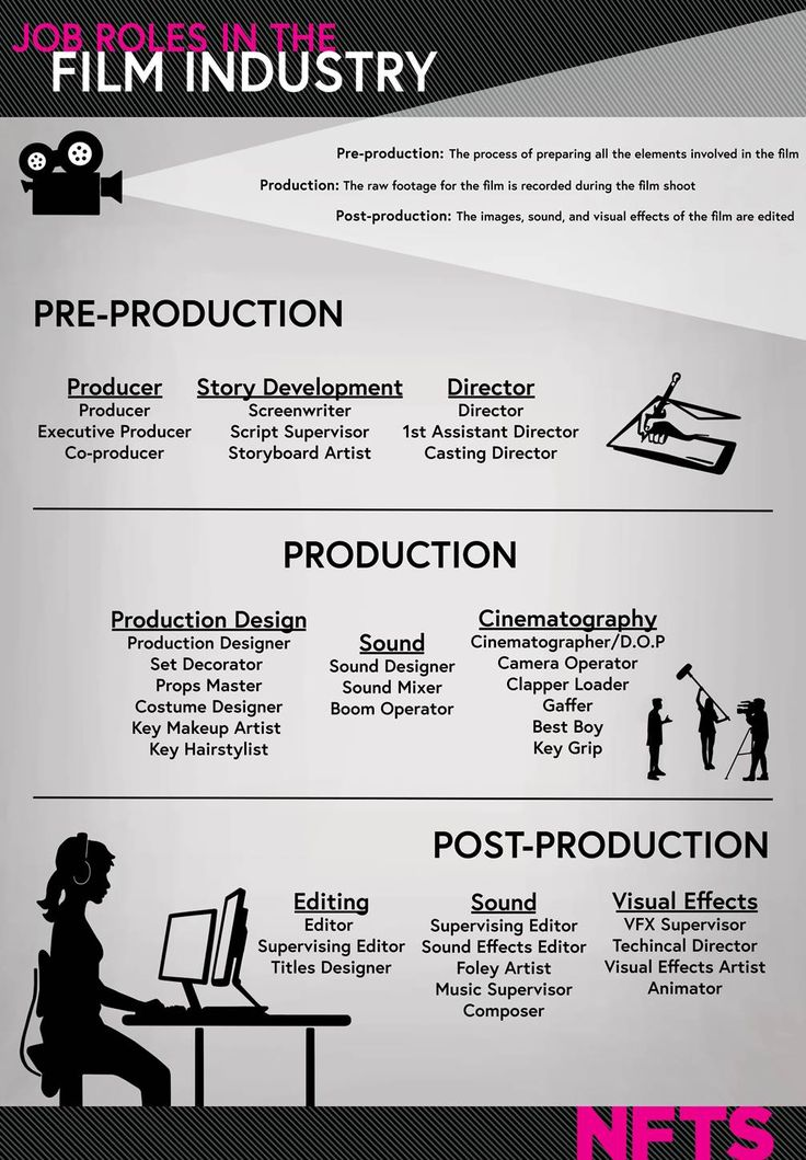 72 best Filmmaking images on Pinterest Film making, Filmmaking and - movie storyboard free sample example format download