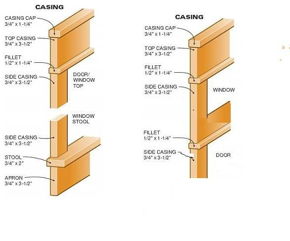 19 Best Technical Sketches Images On Pinterest Benches Bricolage And Window Trims