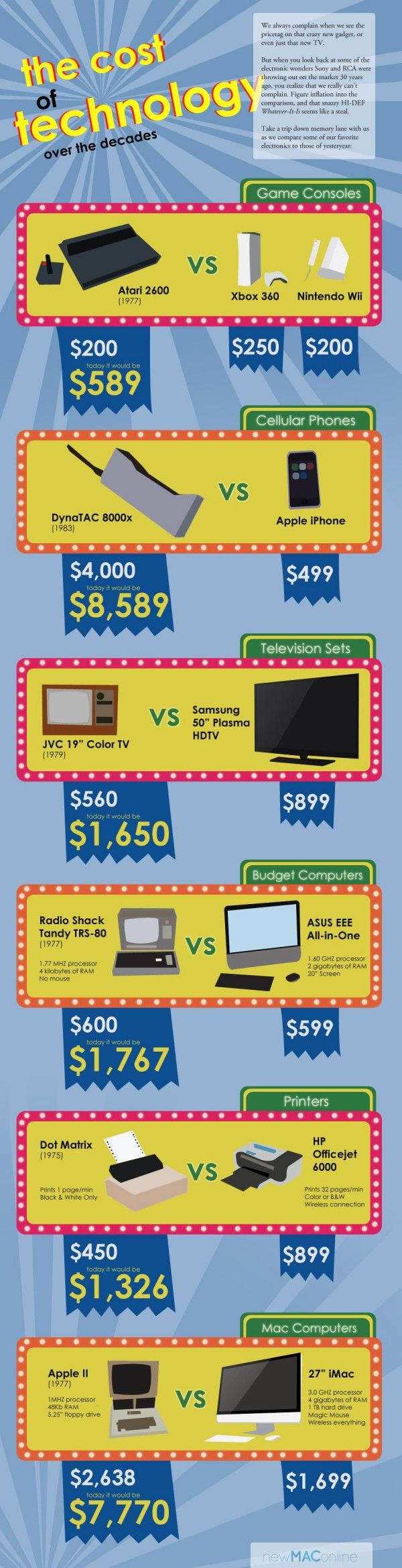 The cost of technology over the decades