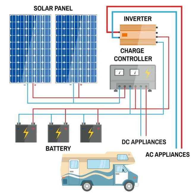 How To Make An Rv Solar Power System Meet Your Specific Needs Helpful Series Vs Parallel Wiring Tips Rv Solar Power Rv Solar Power System Rv Solar