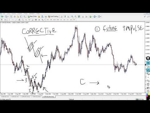 START IN FOREX | COURSE TOPIC 24 | ELLIOT WAVES PART B