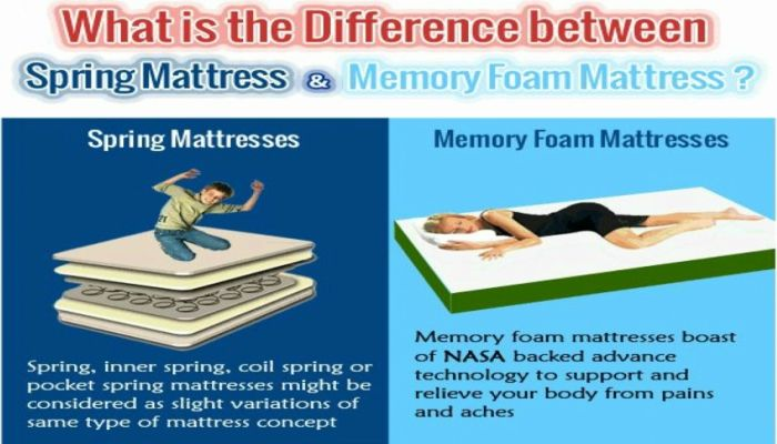 Springfit mattress is India's leading mattress manufacturer offering spring mattress online and memory foam mattress at competitive rates. Clink on the link and find the best collection of mattress which suits you and your family. - http://www.springfitmattress.com/