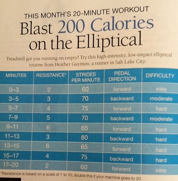 Lol, Workout And Elliptical Workouts On Pinterest