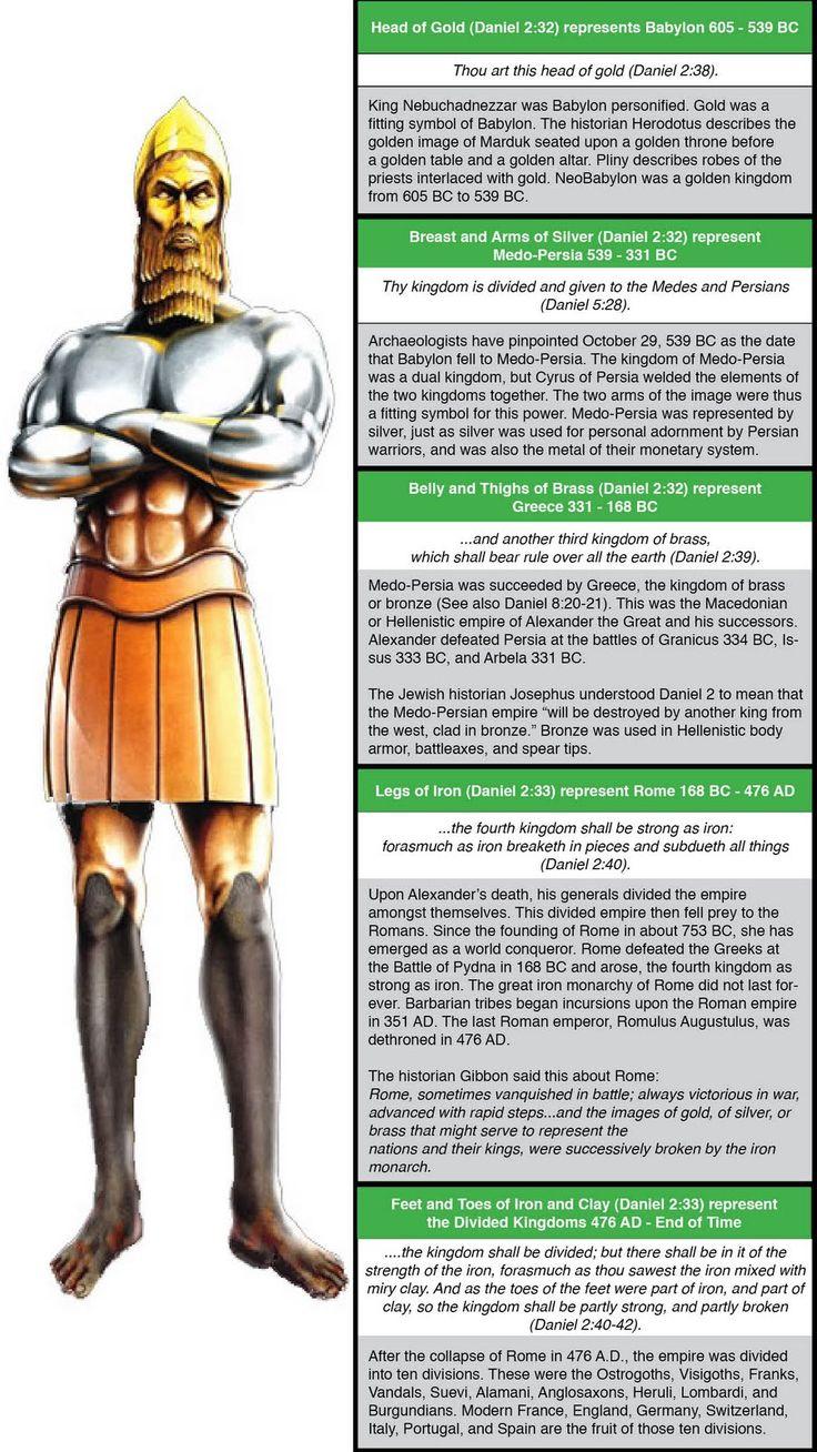 Daniel Chapter 2: 603 Bc Nebuchadnezzar's Image Dream—future World Empires