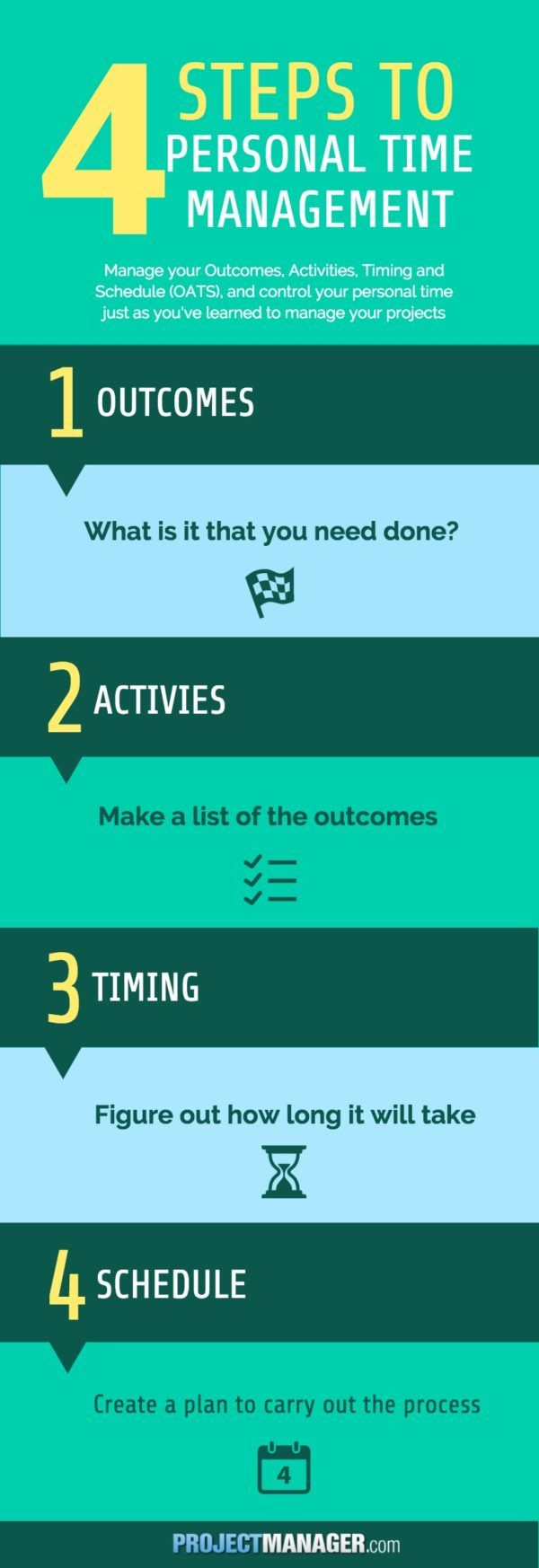 How To Manage Your Personal Time  A Process For Project Managers, Based On  Sound