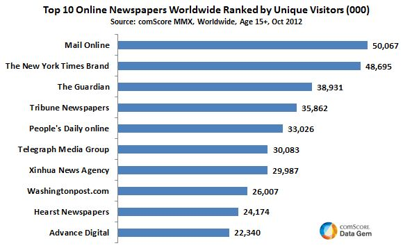 Most Read Online Newspapers in the World