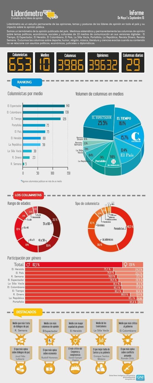 Reporte liderómetro de Mayo a Septiembre de 2012