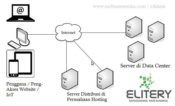 Cloud hosting adalah sumber hosting dari beberapa server di data center dan dihimpun kedalam satu sistem komputasi awan untuk distribusi melalui internet.