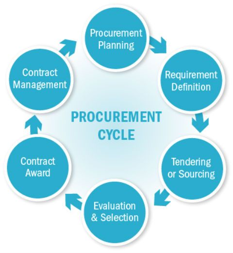 Supply Chain Management Principles Examples Templates: The Image Reveals The #procurement Cycle..