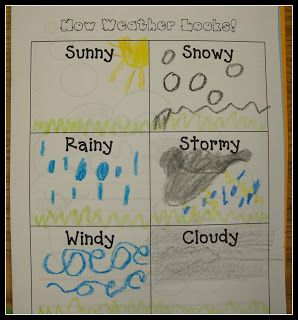 Kindergarten. Weather is the combination of sunlight, wind, snow, or rain, and temperature in a particular region at a particular time. People measure these conditions to describe and record the weather and to notice patterns over time.