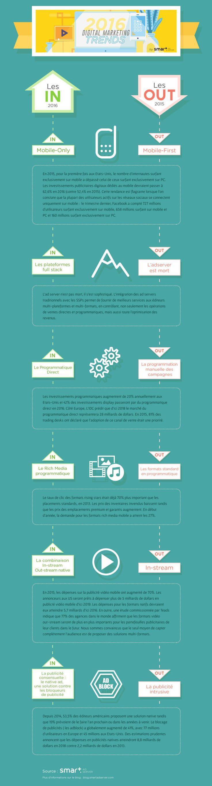 Les tendances du marketing digital en 2016 #infographie #smartadserver #digital