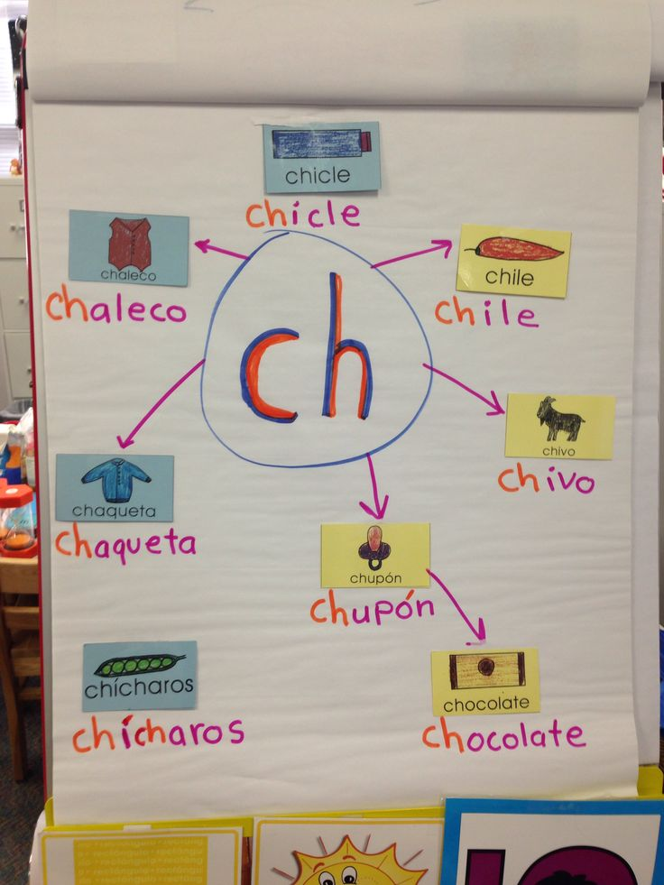 Spanish anchor chart...could do this on prezi...if technology would cooperate!!!:(